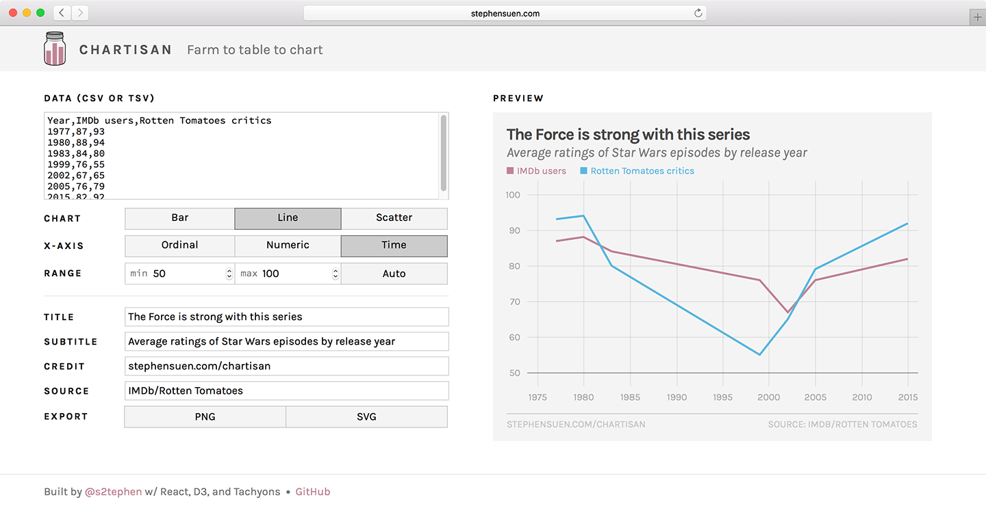 Chartisan, a web app for designing simple yet stylish charts right in the browser